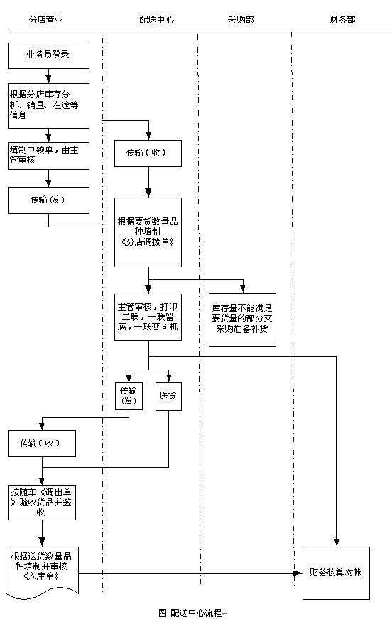 企业管理模式流程图_快餐管理系统,快餐销售管理系统,快餐连锁管理系统,快餐行业 ...